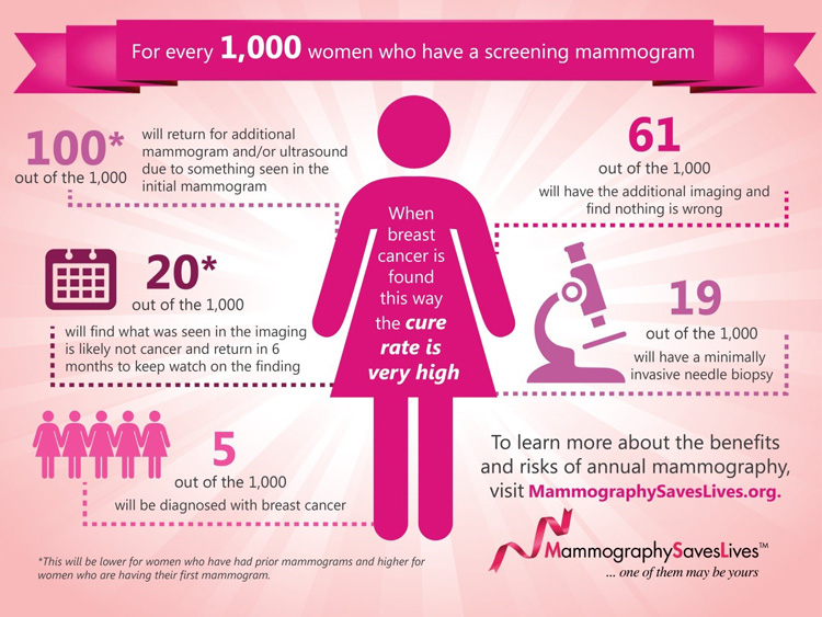 When to get a mammography infographic